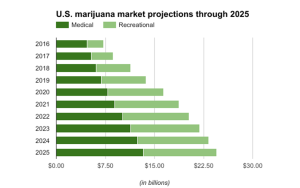 nationwide green rush statistics